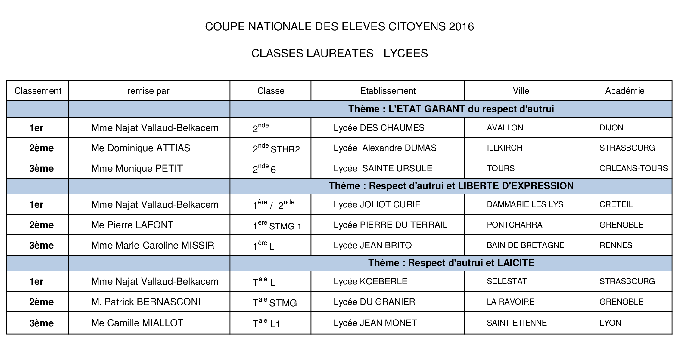 Classes FINALISTES LYCEES