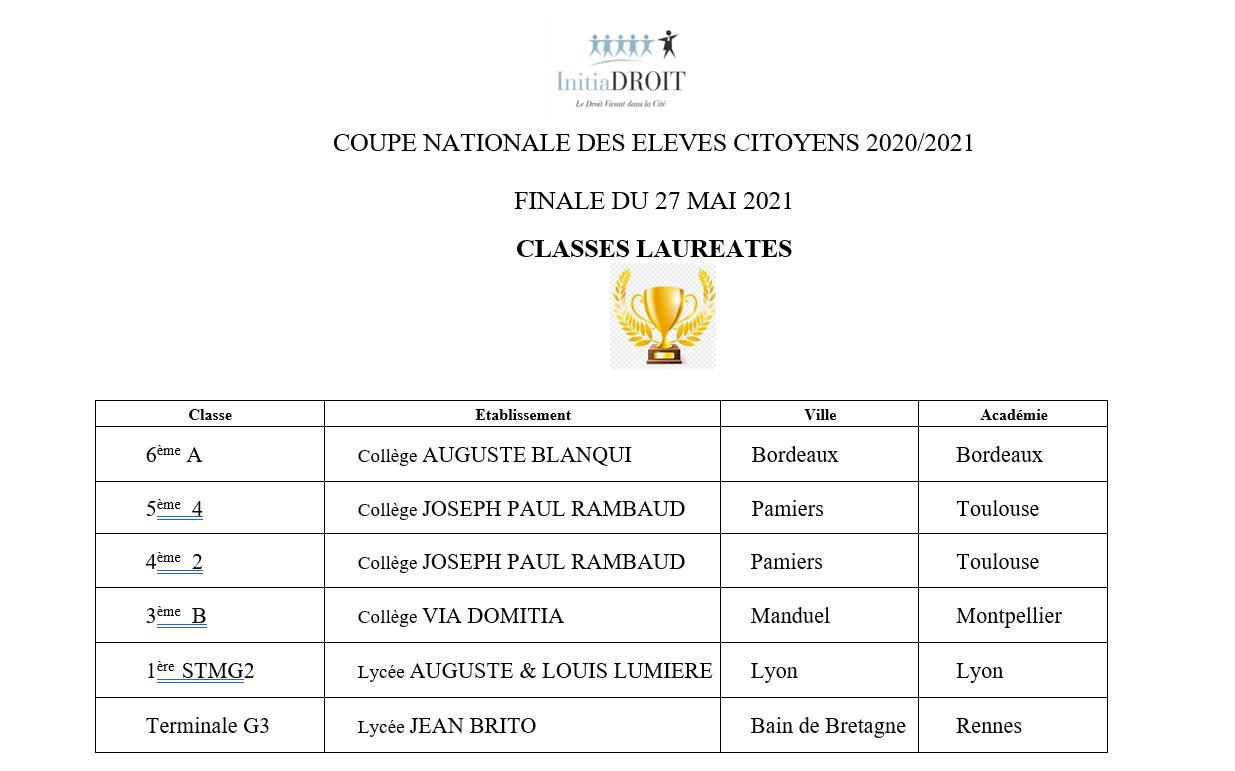 COUPE NATIONALE DES ELEVEVES CITOYENS 2021 - CLASSES LAUREATES